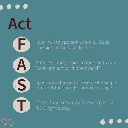 FAST acronym
